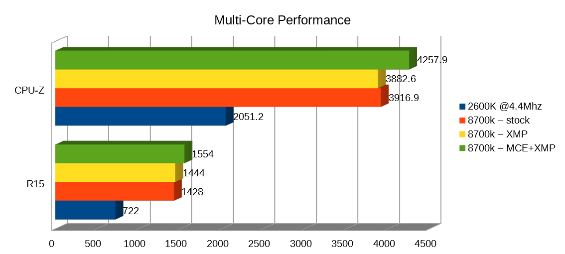 CPU MultiCore Performance graph