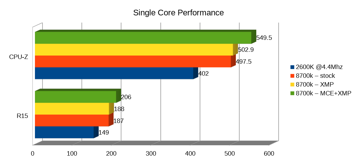 CPU SingleCore performance graph
